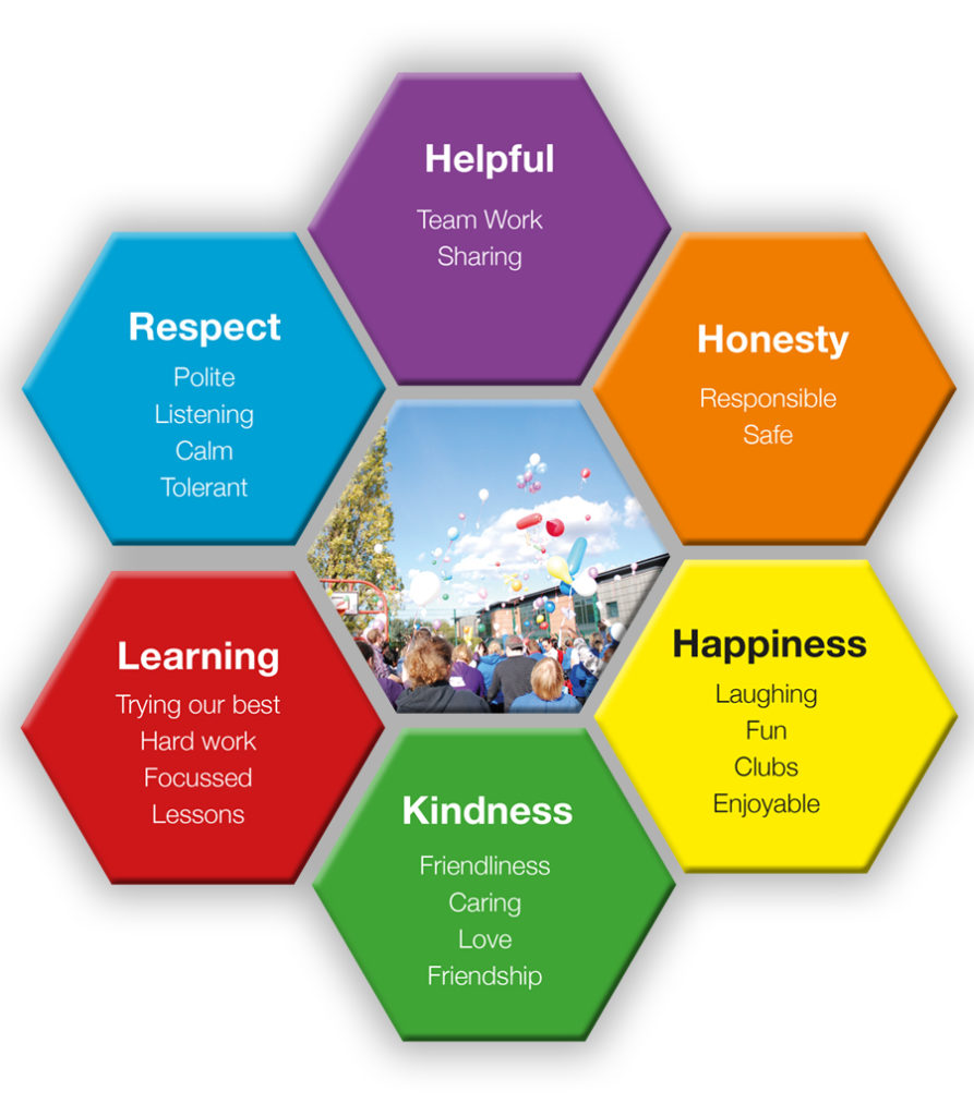 Graphic showing school values