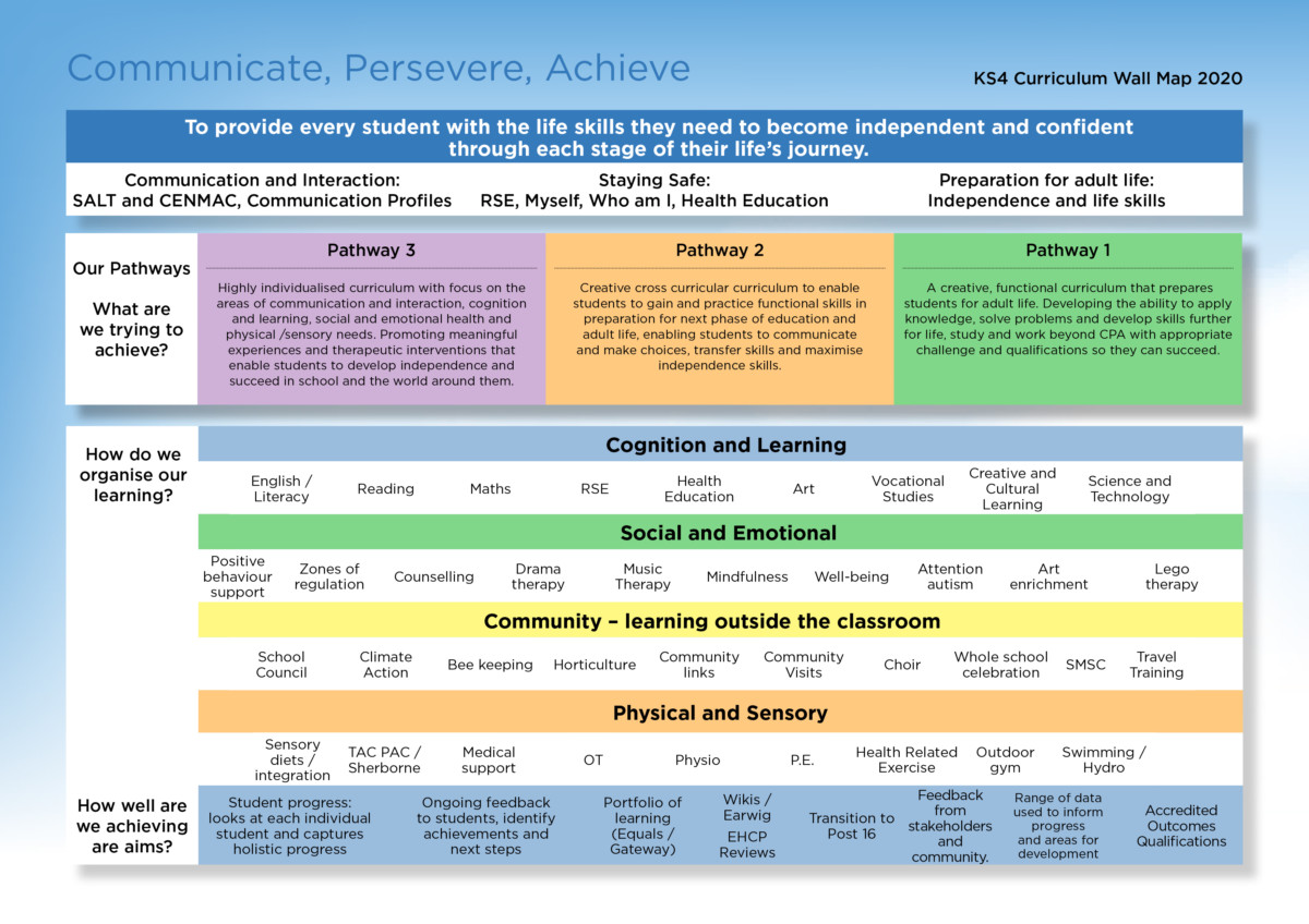 Wall map of KS4 learning