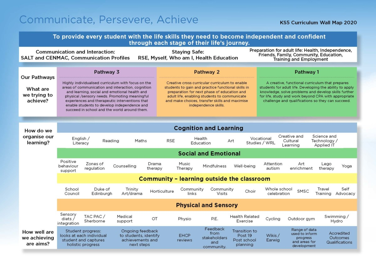 Wall map of KS5 learning